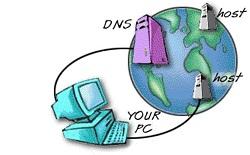 Приложение: Список DNS-серверов для регионов страны.